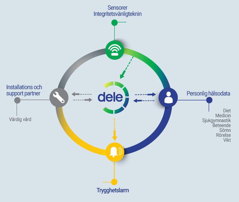 Bild som beskriver hur produkten Dele är sammankopplat med Trygghetslarm, Installations och support partner, Personlig hälsodata och Sensorer