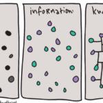 Symbolisk bild med texten data, information och kunskap